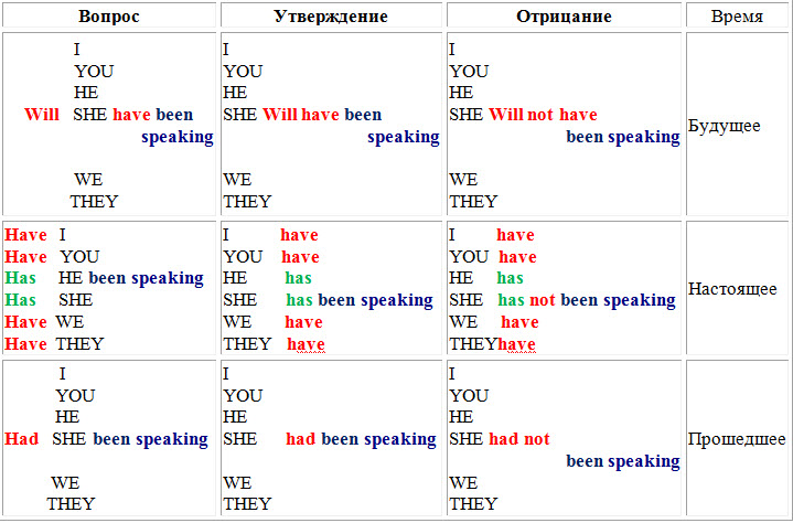 Примеры: (с разными глаголами)