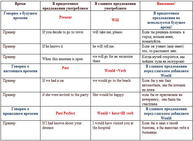 #Таблица времен (примеры спряжения глаголов) - Времена во ...